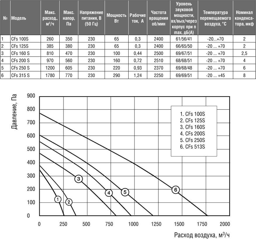 Канальный вентилятор Shuft CFs S - Характеристики