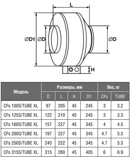 Канальный вентилятор Shuft CFs S - Размеры