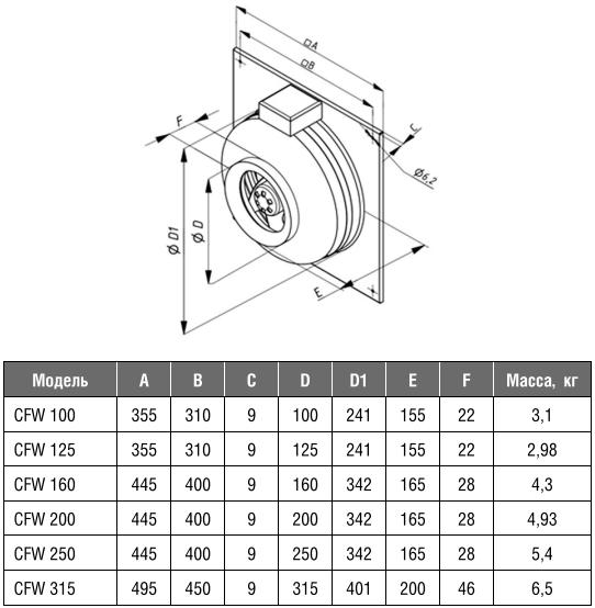 Канальный вентилятор на монтажной пластине Shuft CFW - Размеры