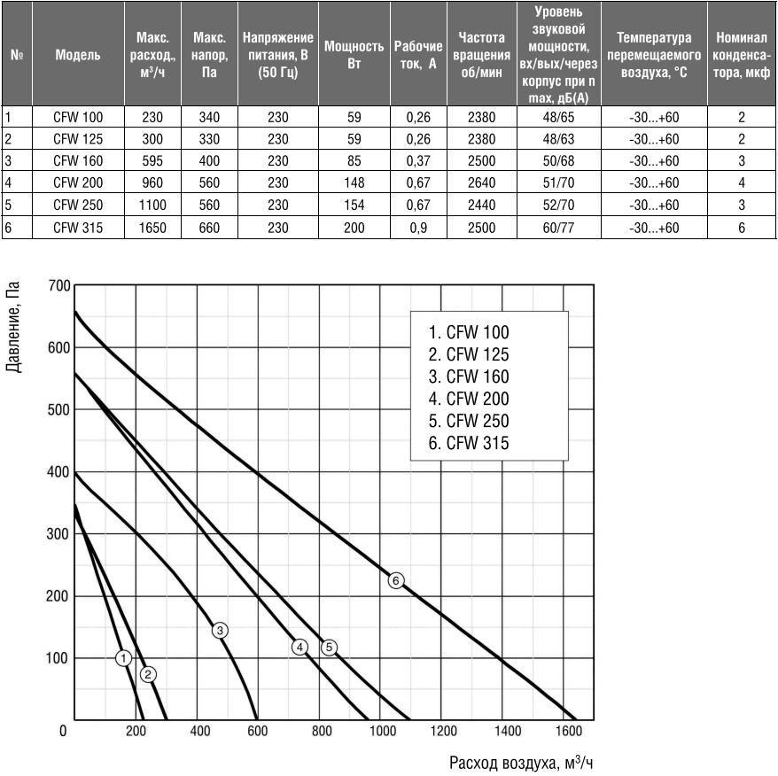 Канальный вентилятор на монтажной пластине Shuft CFW - Технические и аэродинамические характеристики