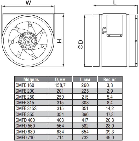 Канальный вентилятор Shuft CMFE/CMFD - Размеры