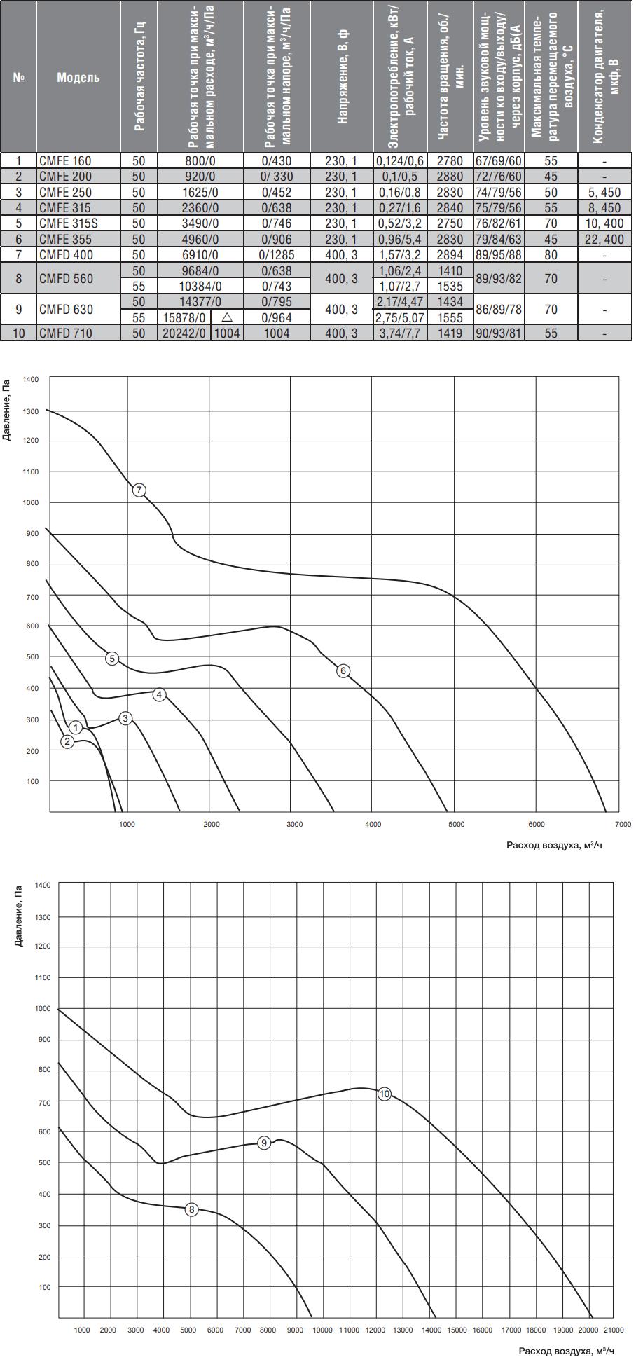 Канальный вентилятор Shuft CMFE/CMFD - Технические и аэродинамические характеристики