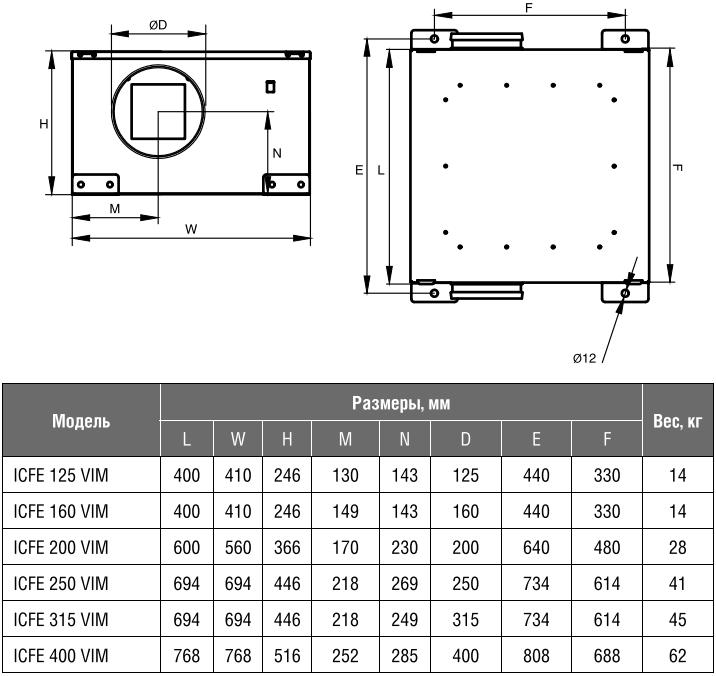 Шумоизолированный канальный вентилятор Shuft ICFE VIM - Размеры