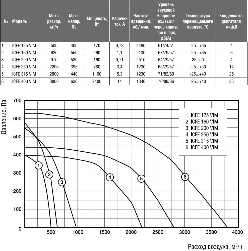 Шумоизолированный канальный вентилятор Shuft ICFE VIM - Технические характеристики