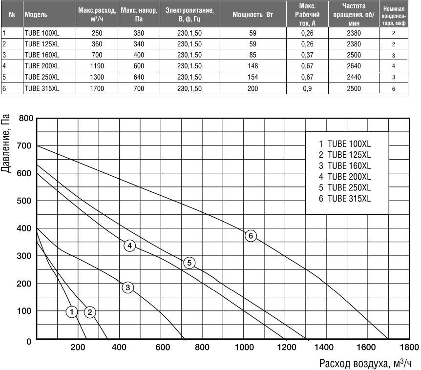 Канальный вентилятор Shuft Tube XL - Характеристики