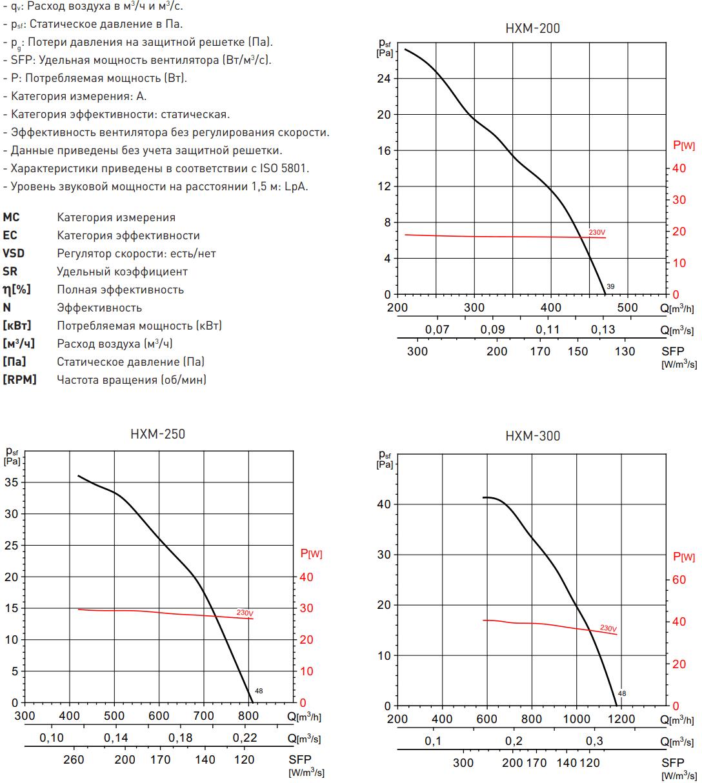 Осевой вентилятор Soler&Palau HXM - Аэродинамические характеристики