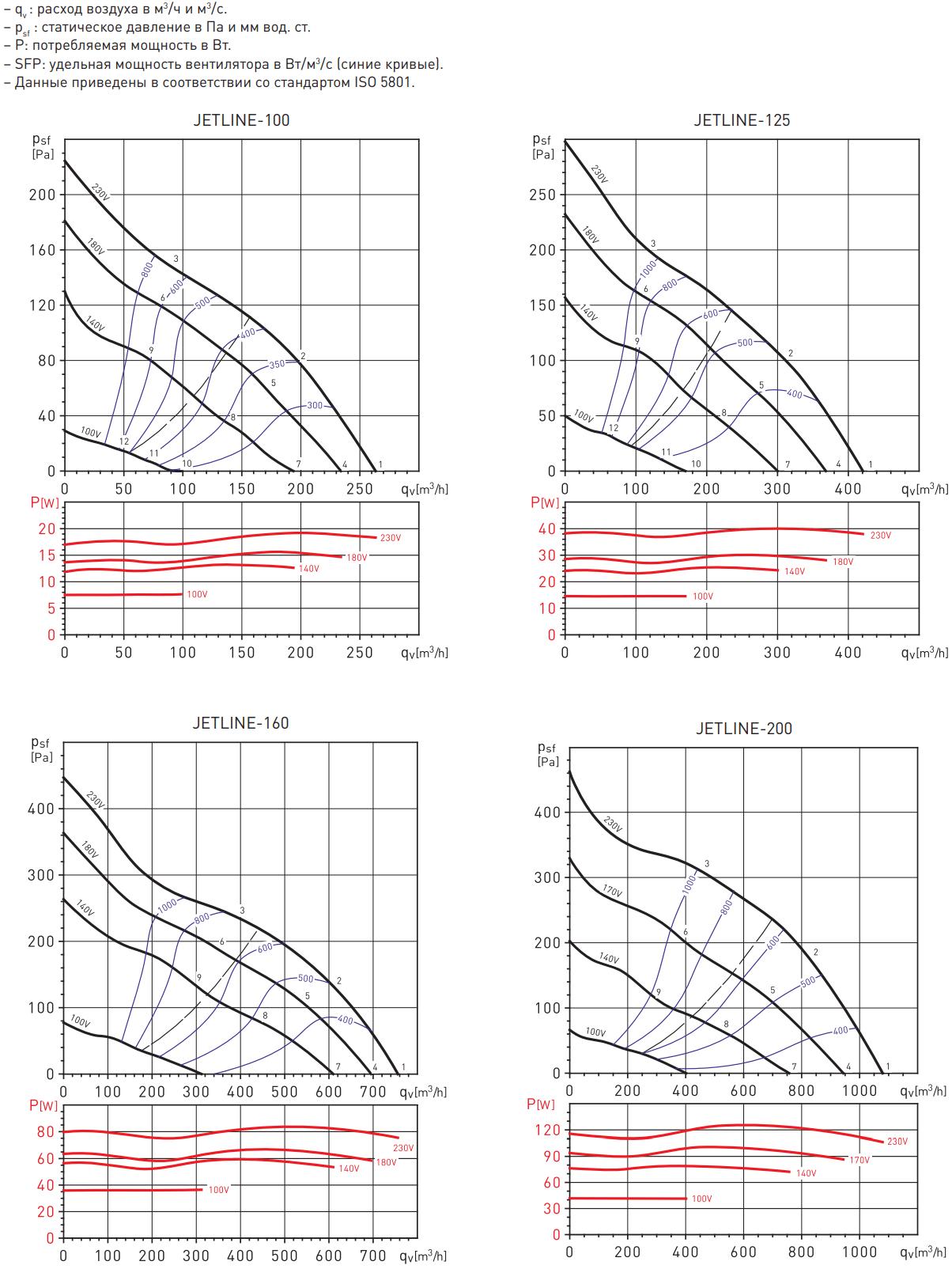 Канальный вентилятор Soler&Palau Jetline - Аэродинамические характеристики