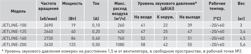 Канальный вентилятор Soler&Palau Jetline - Технические характеристики