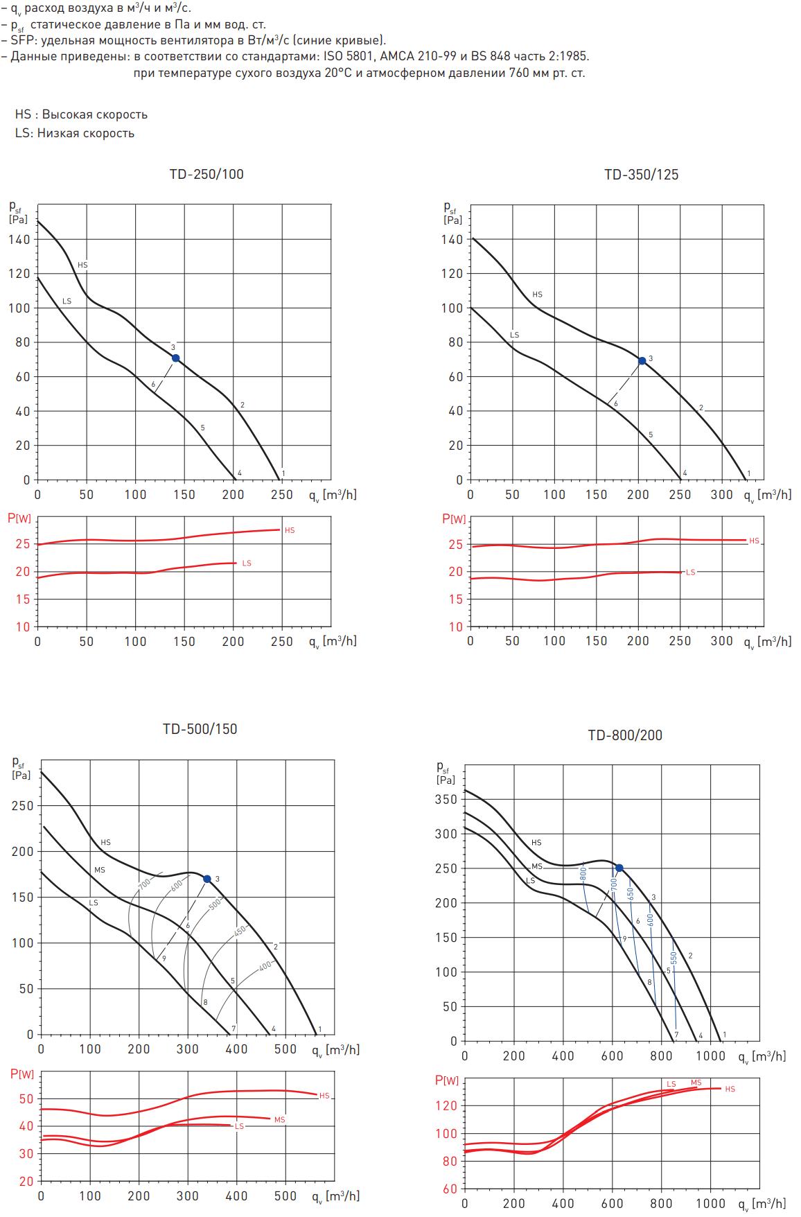 Канальный вентилятор Soler&Palau TD - Аэродинамические характеристики