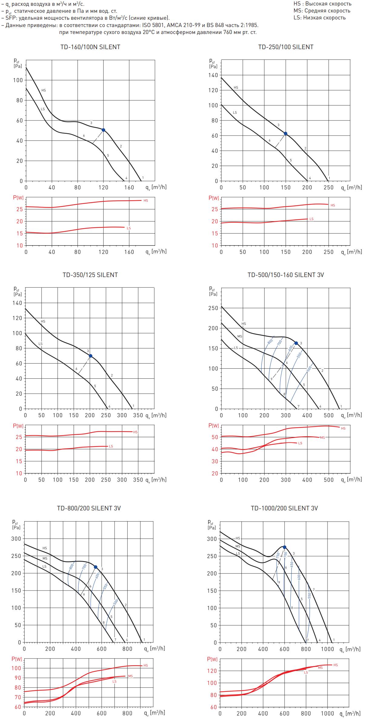 Шумоизолированный канальный вентилятор Soler&Palau TD Silent - Аэродинамические характеристики