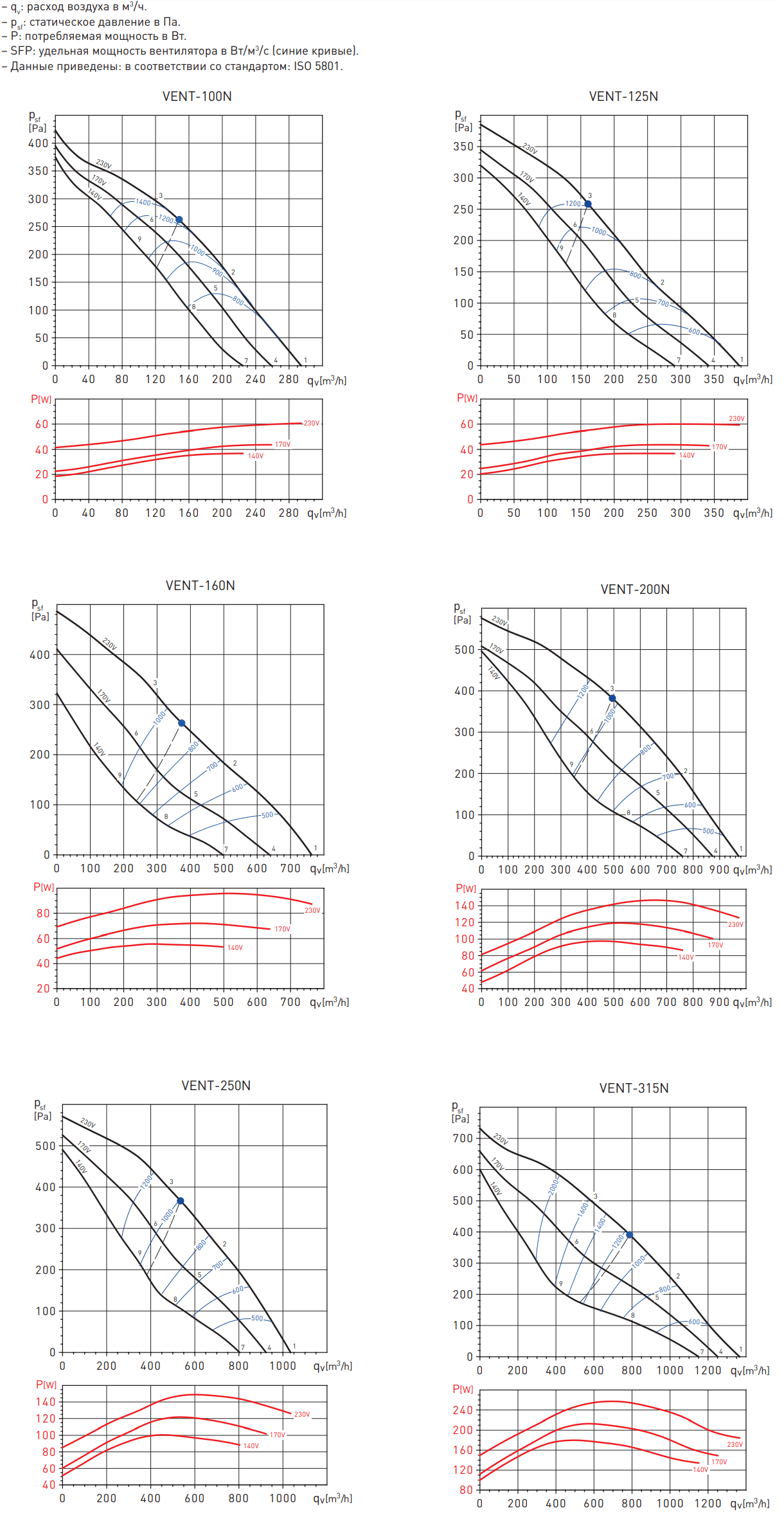 Канальный вентилятор Soler&Palau VENT-N - Аэродинамические характеристики
