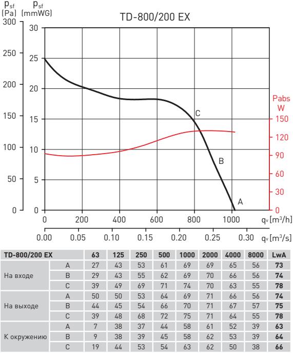 Взрывозащищенный канальный вентилятор Soler&Palau TD-ATEX 800/200 EXEIIT3 - Рабочие характеристики