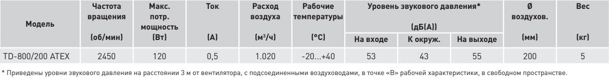 Взрывозащищенный канальный вентилятор Soler&Palau TD-ATEX 800/200 EXEIIT3 - Технические характеристики