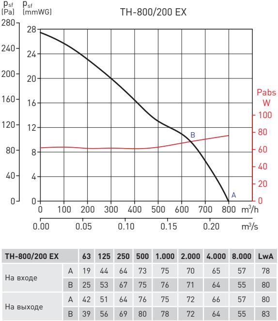 Взрывозащищенный крышный вентилятор Soler&Palau TH-ATEX 800/200 EXEIICT3 - Рабочие характеристики