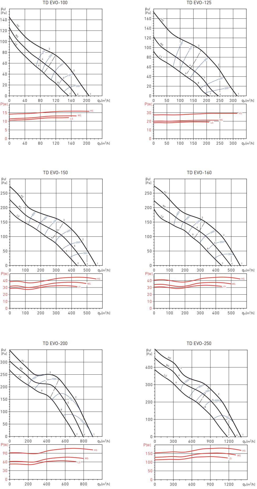 Soler&Palau TD EVO - Аэродинамические характеристики