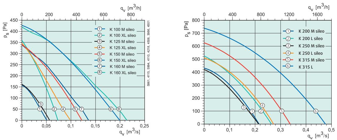 Канальный вентилятор Systemair K Sileo - Аэродинамические характеристики
