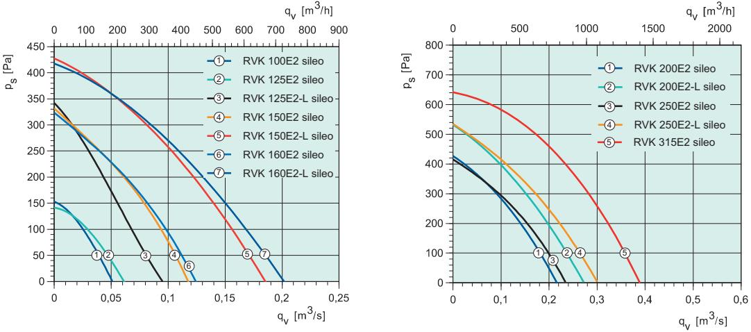 Канальный вентилятор Systemair RVK Sileo - Аэродинамические характеристики