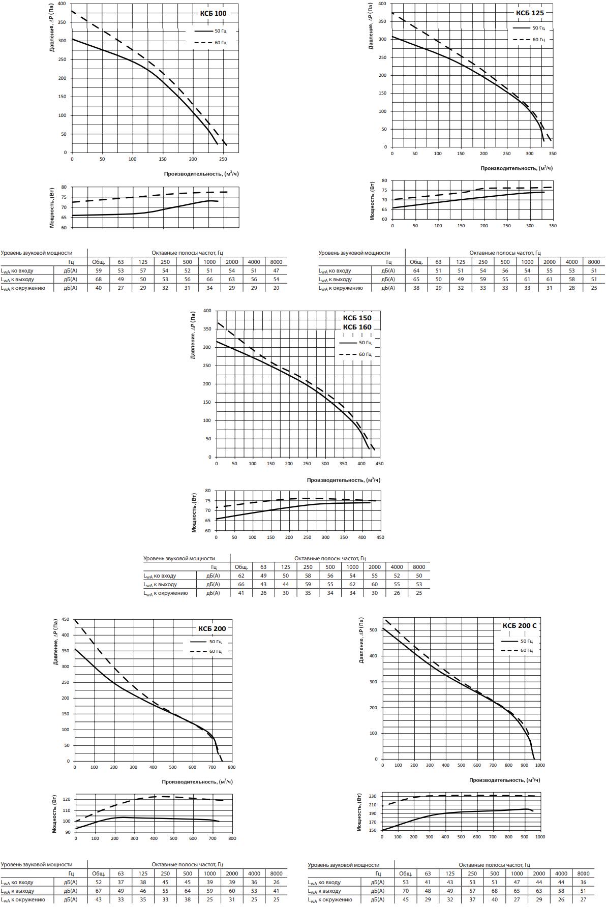 Шумоизолированный канальный вентилятор Вентс КСБ - Аэродинамические характеристики