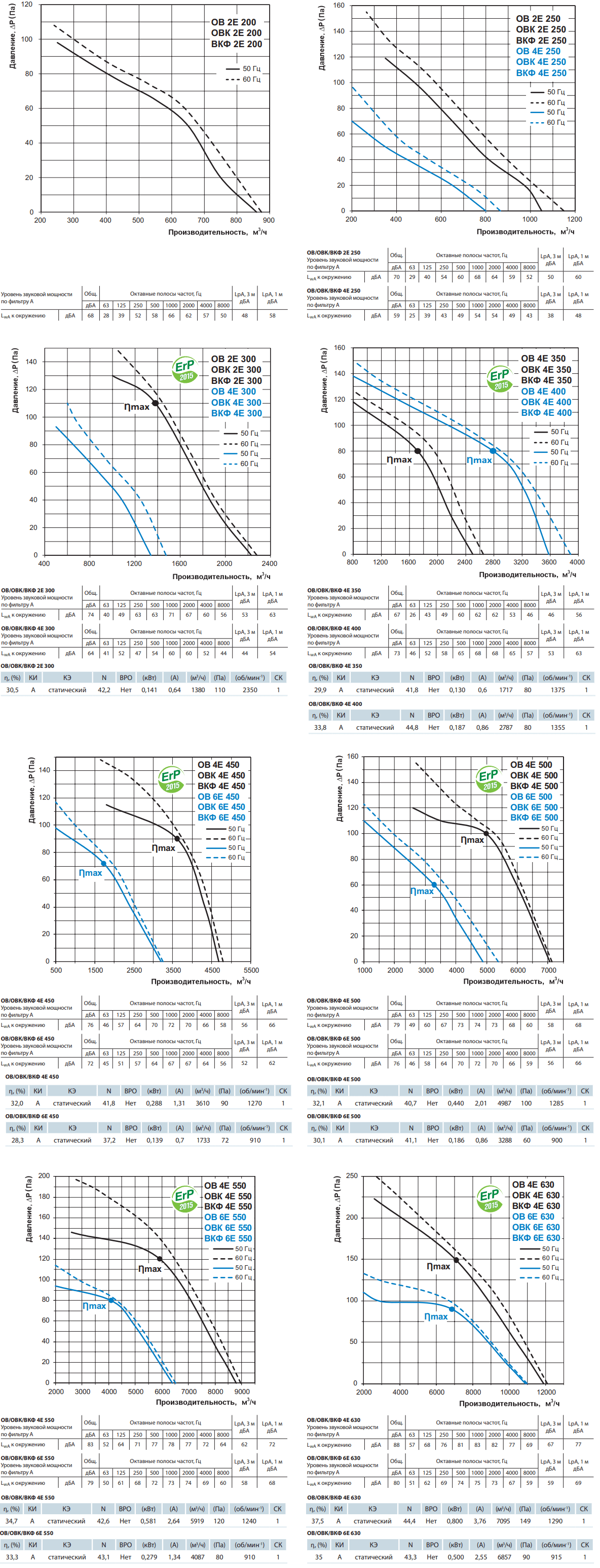 Осевой вентилятор на монтажной пластине Вентс ОВК - Аэродинамические характеристики