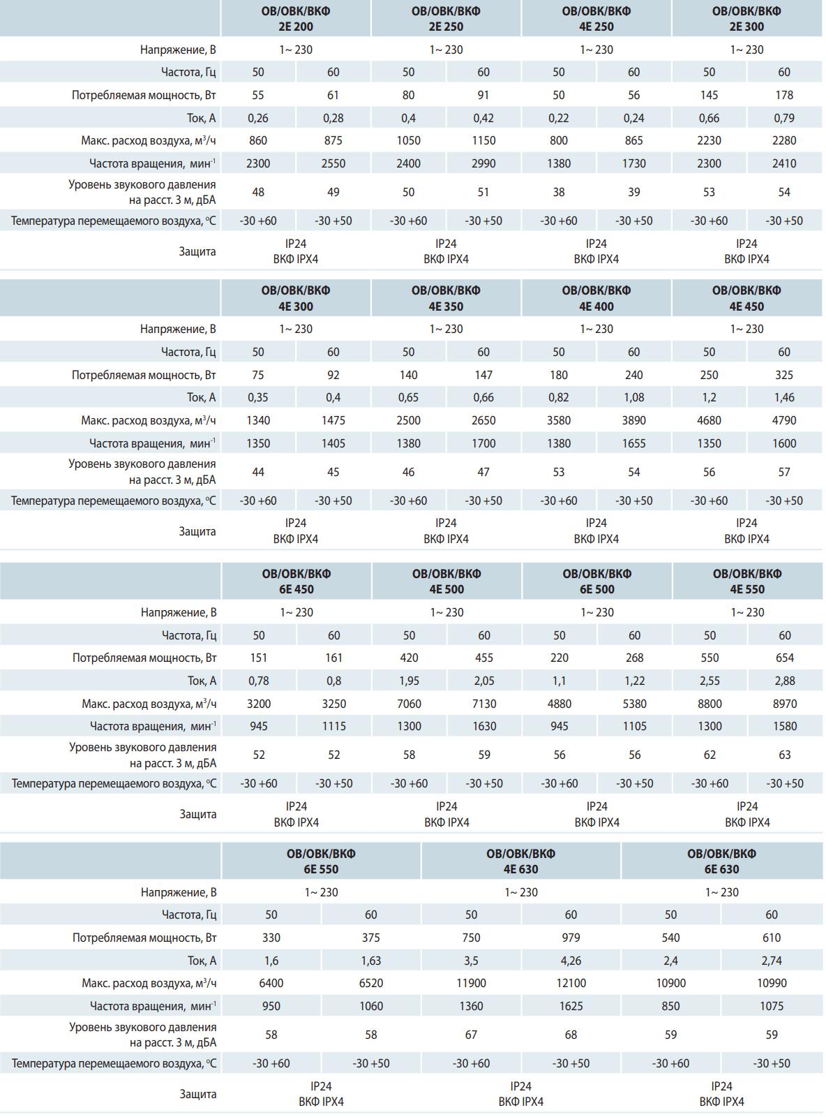 Осевой вентилятор на монтажной пластине Вентс ОВ - Технические характеристики