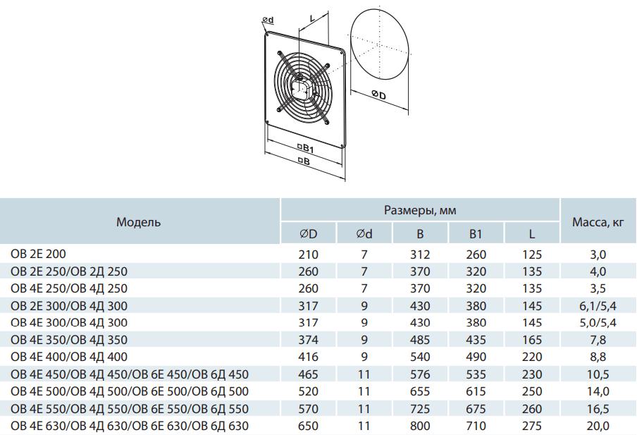 Осевой вентилятор на монтажной пластине Вентс ОВ - Размеры