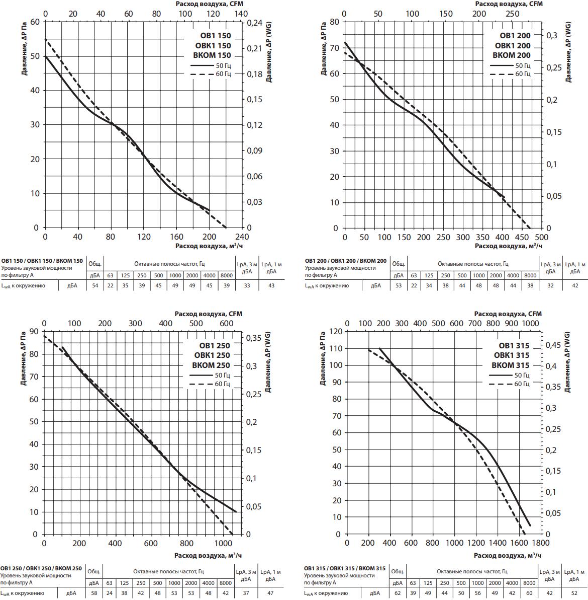 Осевой вентилятор на монтажной пластине Вентс ОВК1 - Аэродинамические характеристики