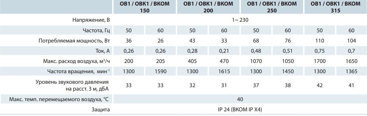 Осевой вентилятор на монтажной пластине Вентс ОВК1 - Технические характеристики