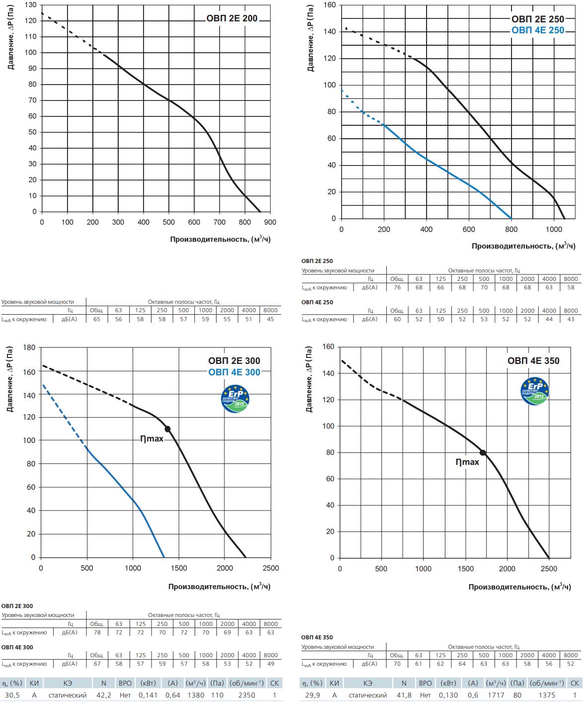 Осевой канальный вентилятор Вентс ОВП - Аэродинамические характеристики
