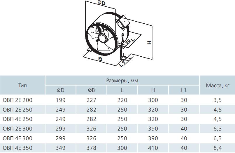 Осевой канальный вентилятор Вентс ОВП - Размеры