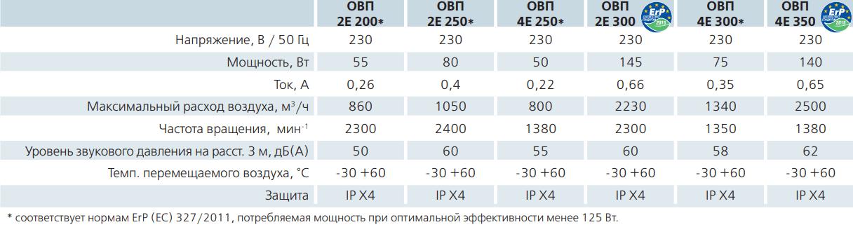 Осевой канальный вентилятор Вентс ОВП - Технические характеристики
