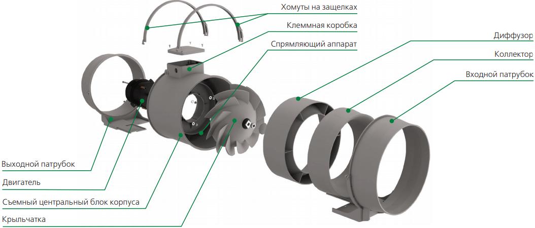 Канальный вентилятор Вентс ТТ ПРО - Конструкция