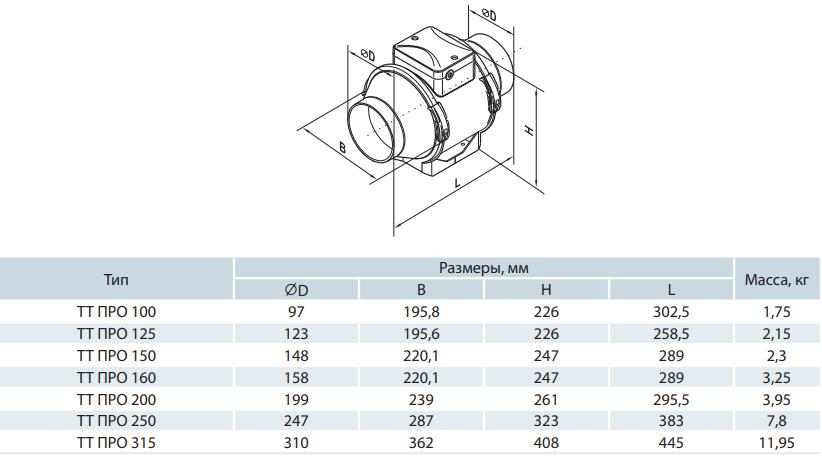 Канальный вентилятор Вентс ТТ ПРО - Размеры