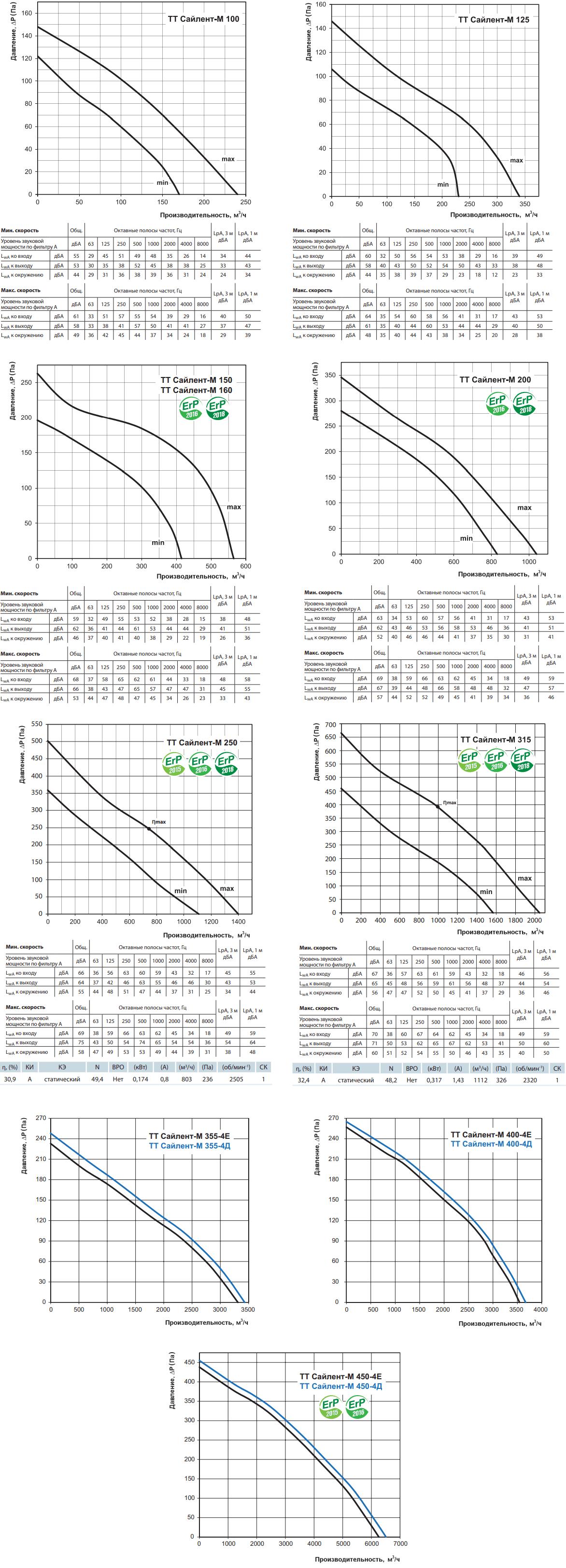 Шумоизолированный канальный вентилятор Вентс ТТ Сайлент-М - Аэродинамические характеристики