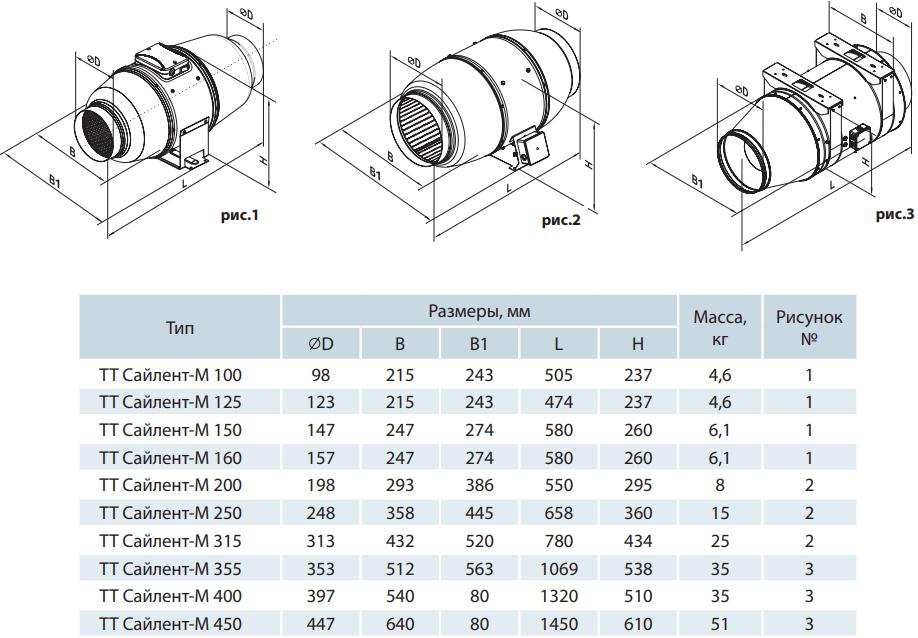 Шумоизолированный канальный вентилятор Вентс ТТ Сайлент-М - Размеры