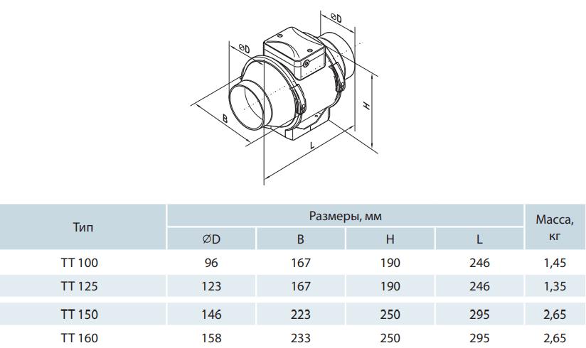 Канальный вентилятор Вентс ТТ - Размеры