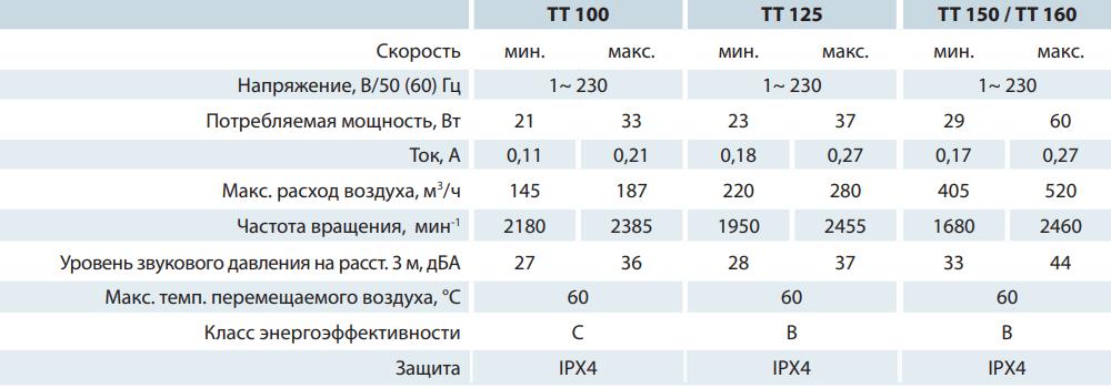 Канальный вентилятор Вентс ТТ - Технические характеристики