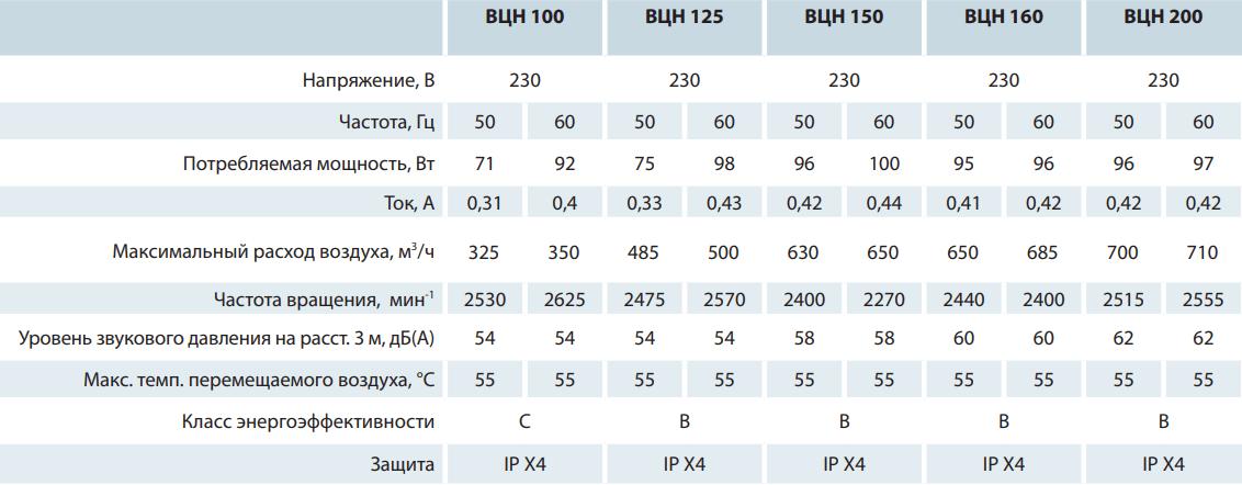 Наружный канальный вентилятор Вентс ВЦН - Технические характеристики