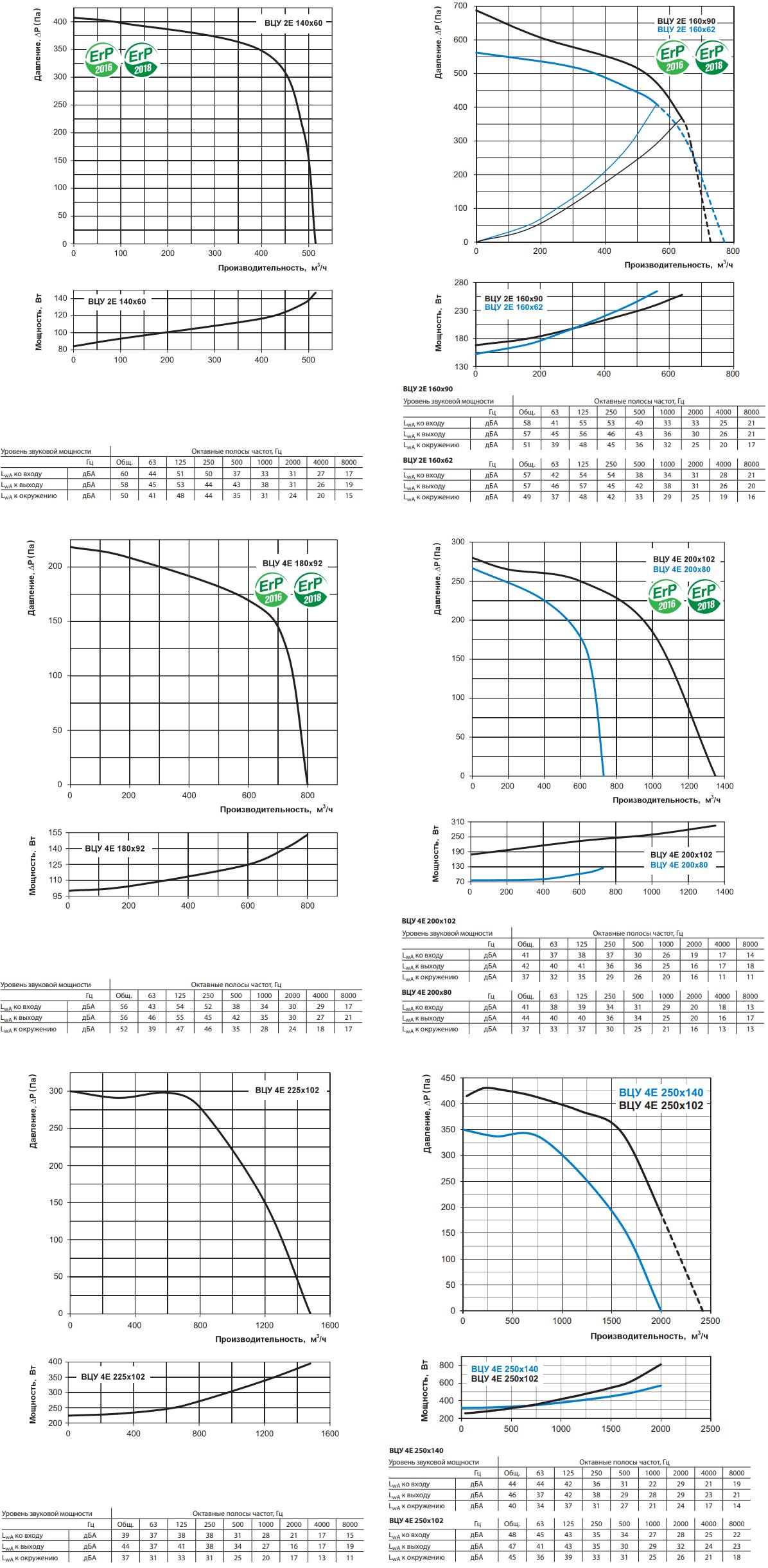 Центробежный вентилятор Вентс ВЦУ - Аэродинамические характеристики