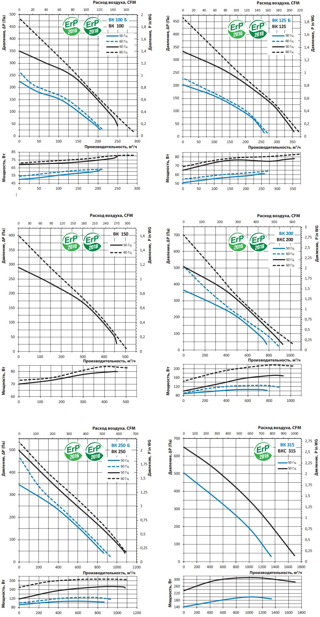 Канальный вентилятор Вентс ВК - Аэродинамические характеристики