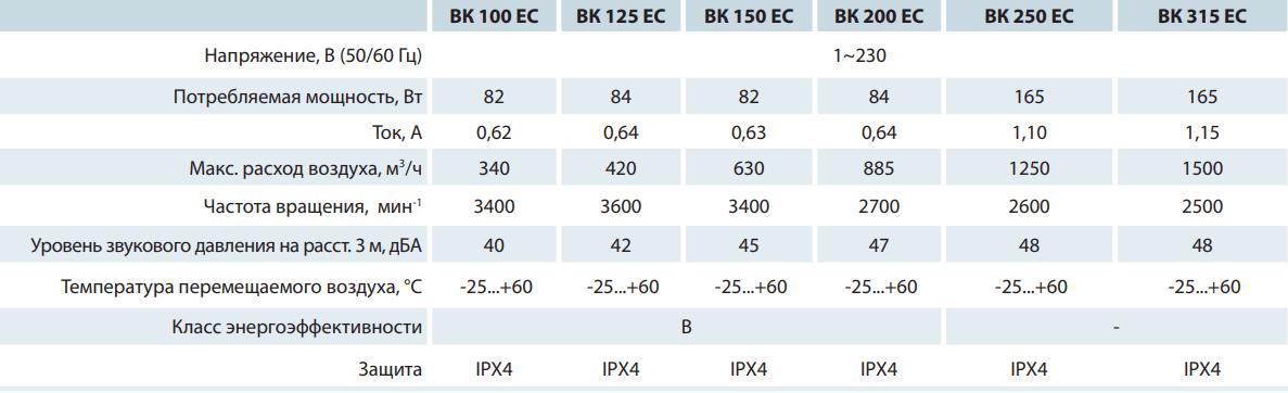 Канальный вентилятор Вентс ВК ЕС - Технические характеристики