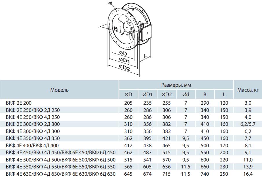 Осевой канальный вентилятор Вентс ВКФ - Размеры