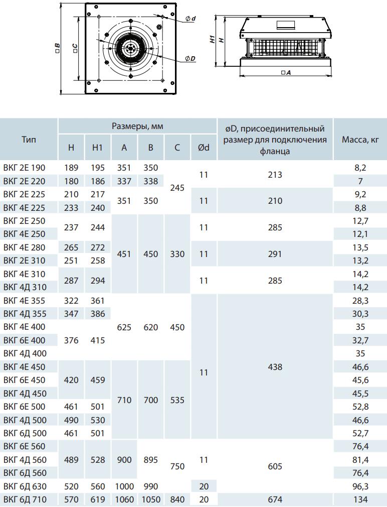 Крышный вентилятор Вентс ВКГ - Размеры