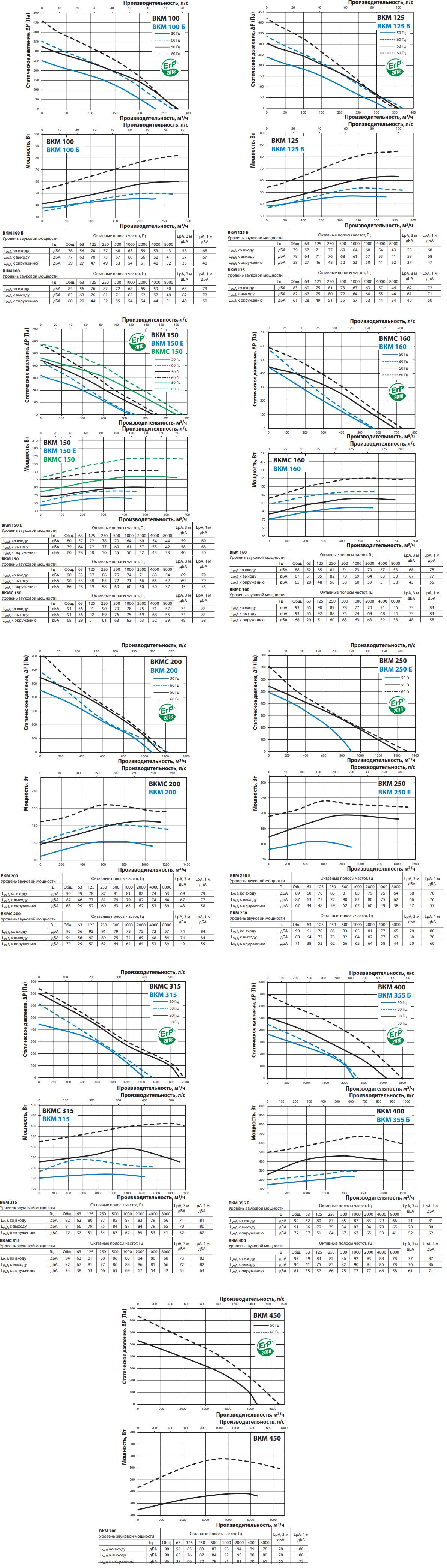 Канальный вентилятор Вентс ВКМ - Аэродинамические характеристики