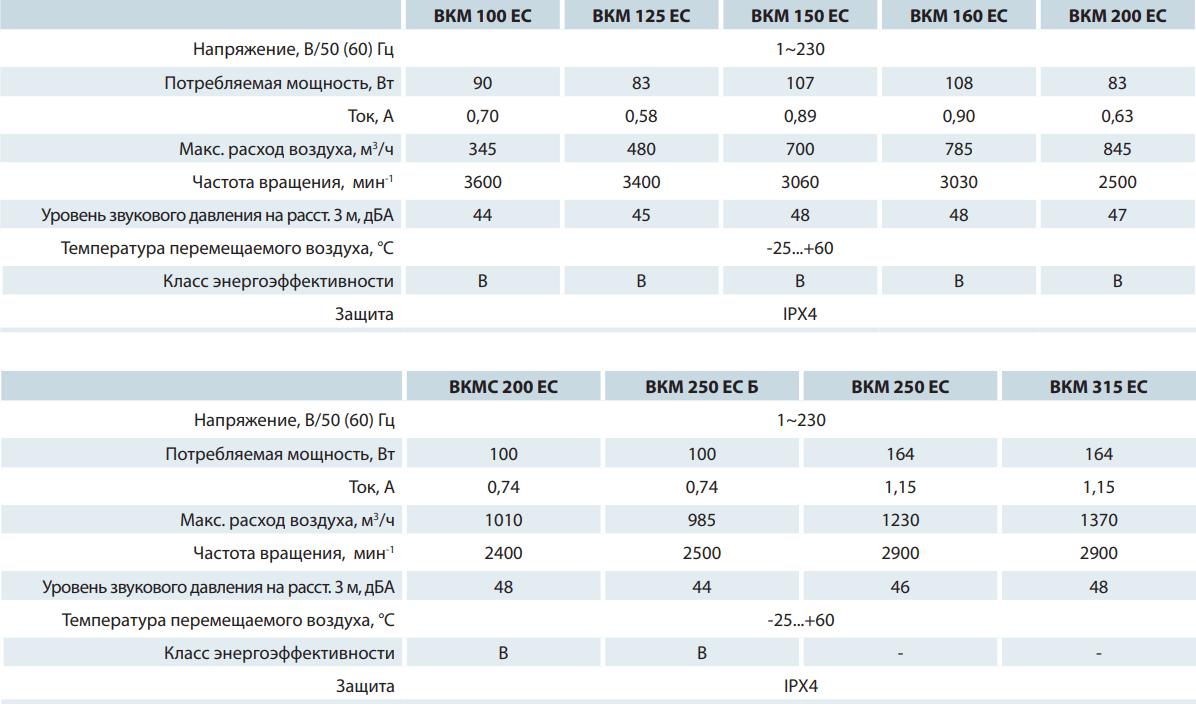 Канальный вентилятор Вентс ВКМ ЕС - Технические характеристики