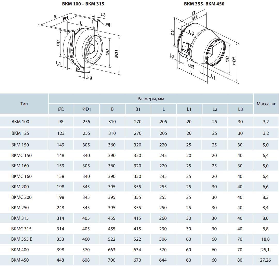 Канальный вентилятор Вентс ВКМ - Размеры