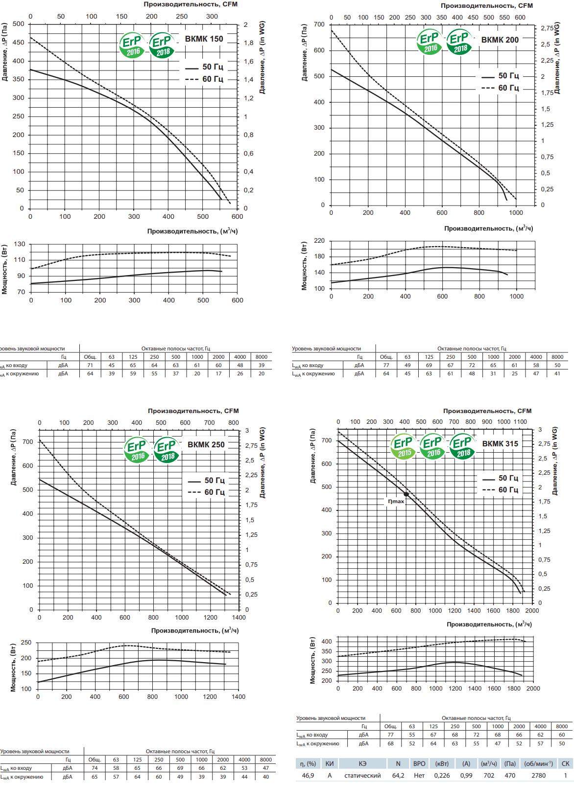 Крышный вентилятор Вентс ВКМК - Аэродинамические характеристики