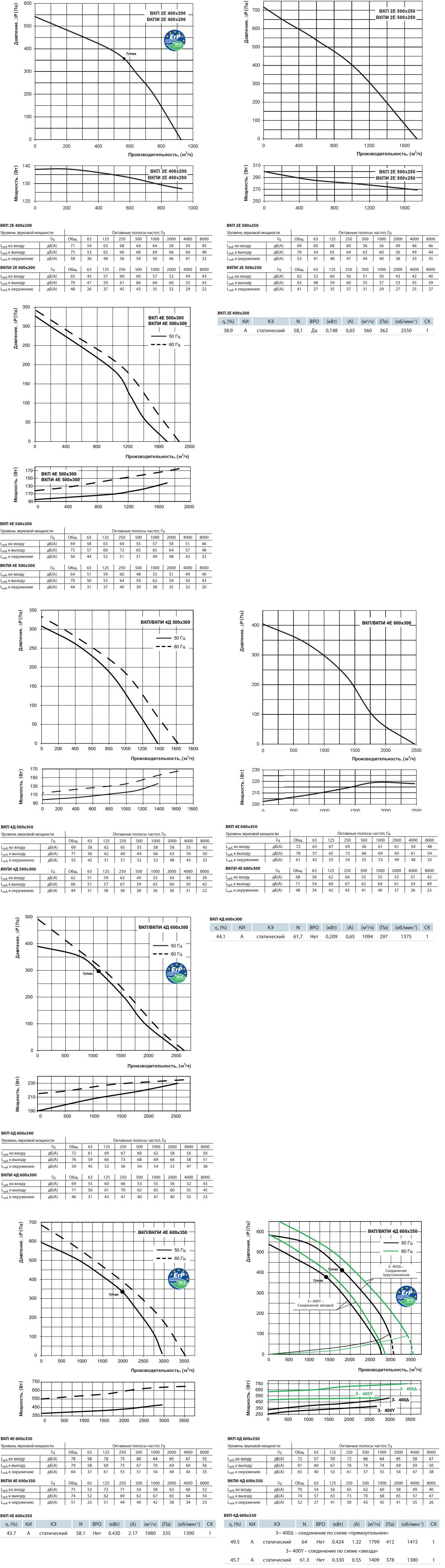 Канальный вентилятор Вентс ВКП - Аэродинамические характеристики