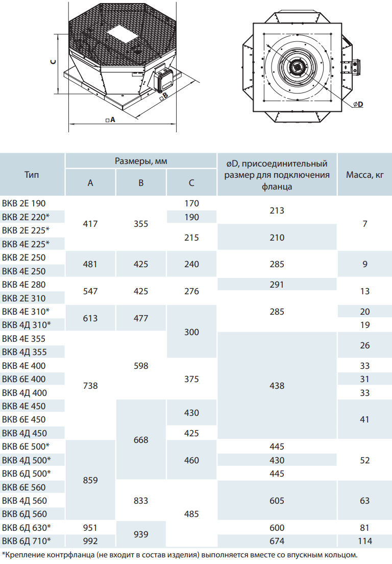 Крышный вентилятор Вентс ВКВ - Размеры