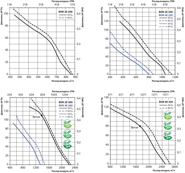 Крышный вентилятор Вентс ВОК - Аэродинамические характеристики