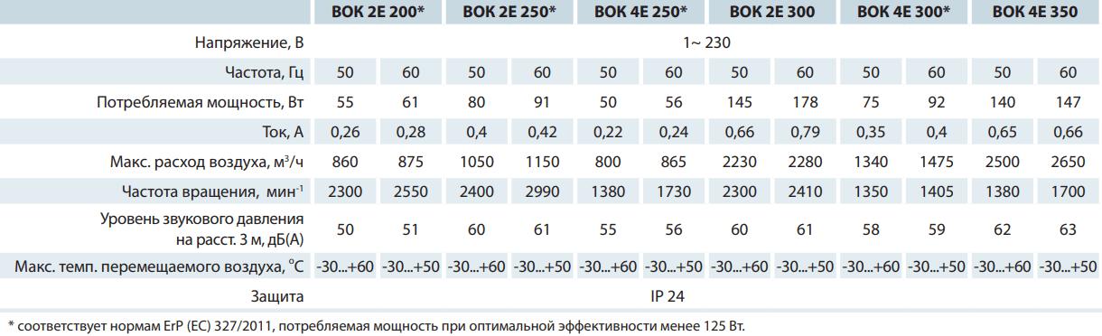 Крышный вентилятор Вентс ВОК - Технические характеристики